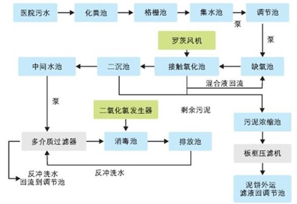 医疗废水处理工程改造/东莞医疗污
